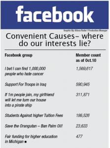 Convenient Causes: Where do our interests lie?